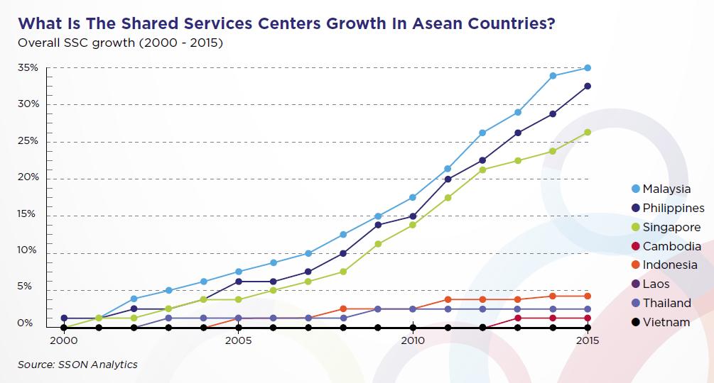 Philippines SSC advantages